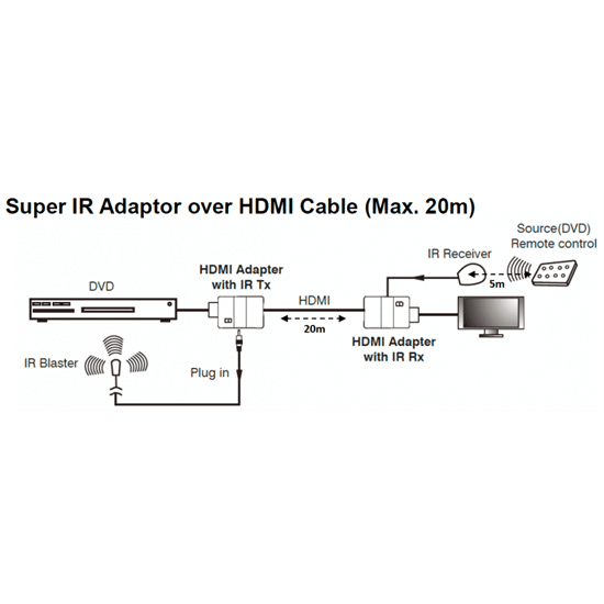 HDMI IR Injector sends IR control through HDMI cable (up to 20m) Works with Sky HD & BluRay